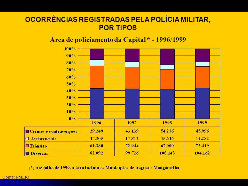OCORRÊNCIAS REGISTRADAS PELA POLÍCIA MILITAR, POR TIPOS Área de policiamento da Capital * - 1996/1999