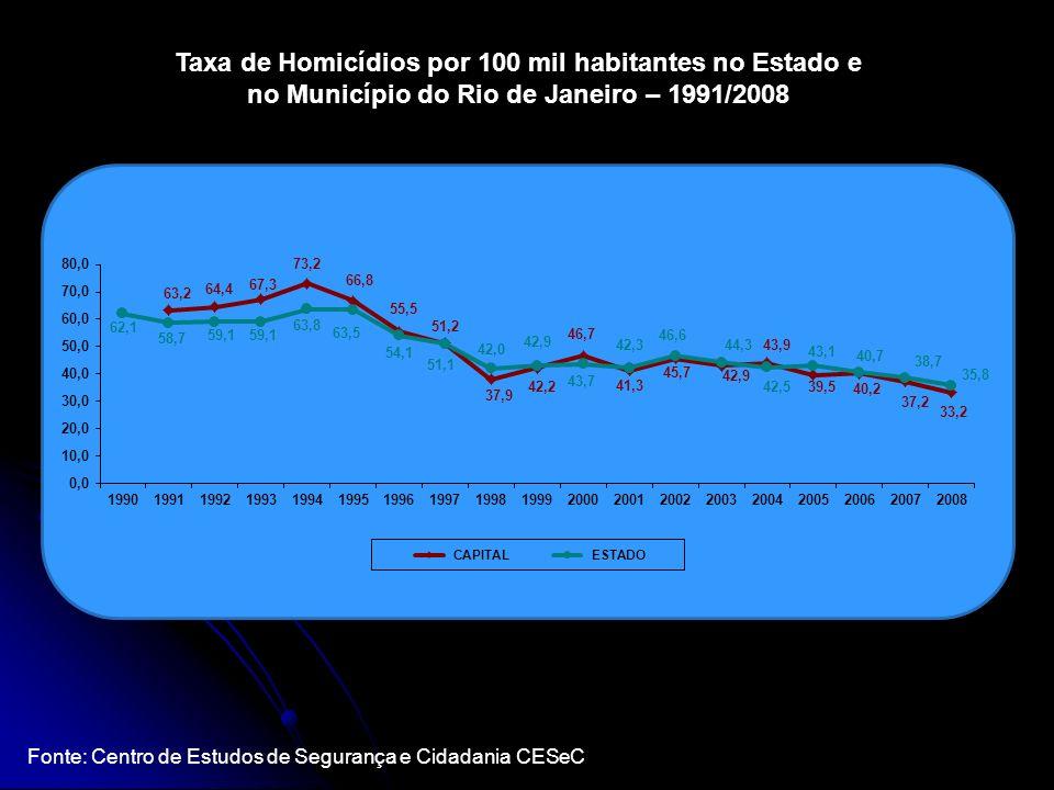 Taxa de Homicídios por 100 mil habitantes no Estado e no Município do Rio de Janeiro – 1991/2008
