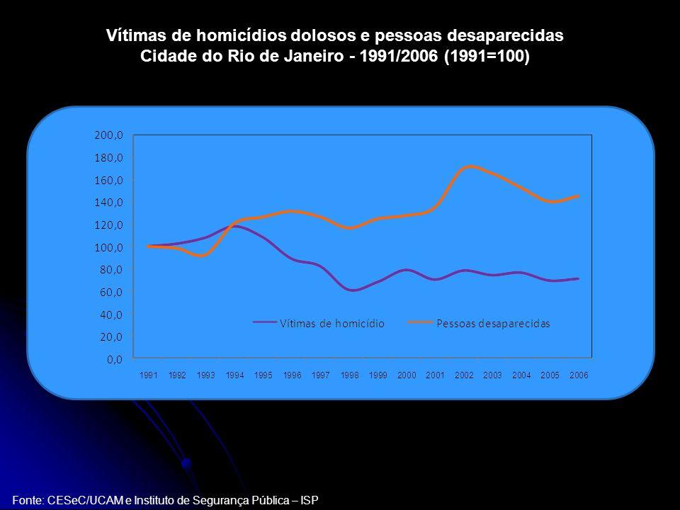 Vítimas de homicídios dolosos e pessoas desaparecidas