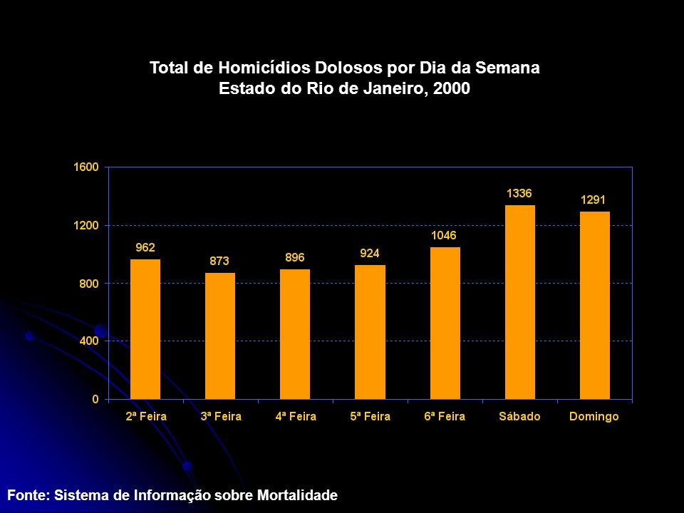 Total de Homicídios Dolosos por Dia da Semana