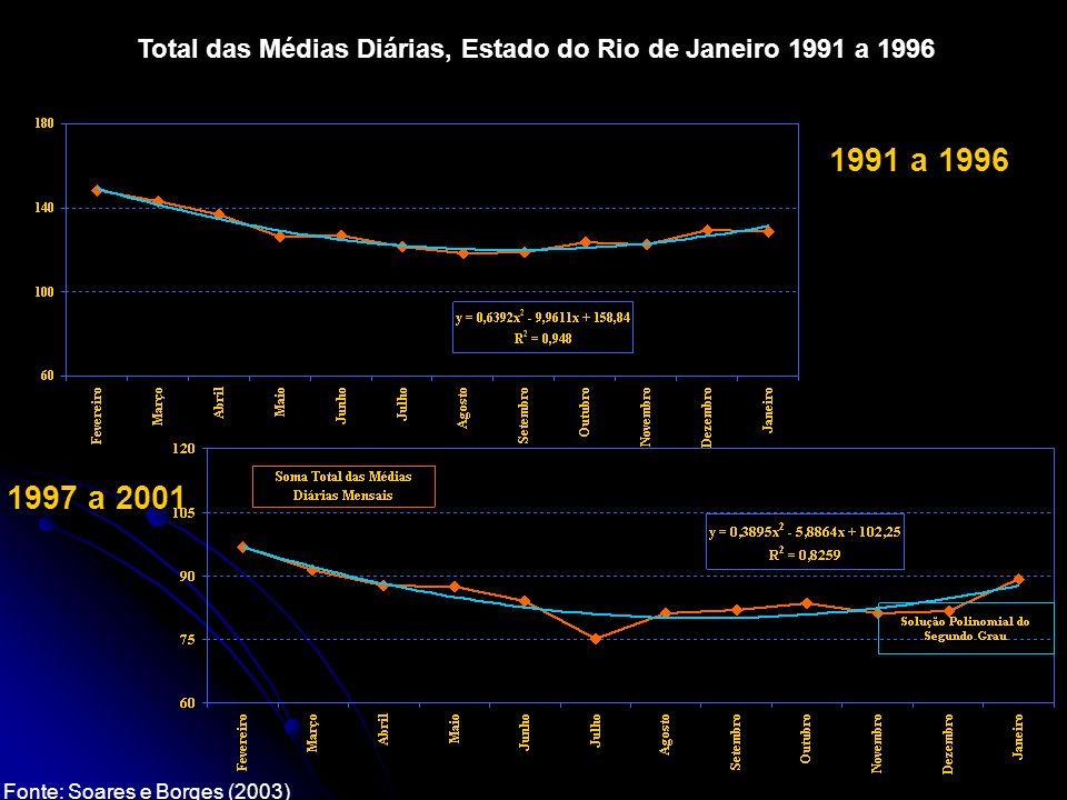 Total das Médias Diárias, Estado do Rio de Janeiro 1991 a 1996