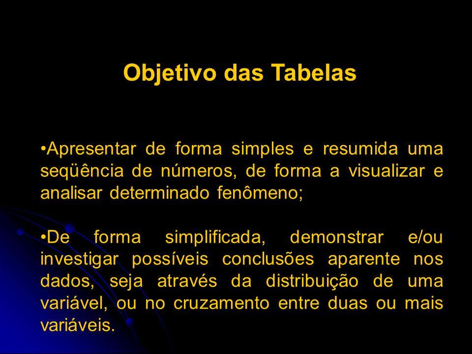Objetivo das Tabelas Apresentar de forma simples e resumida uma seqüência de números, de forma a visualizar e analisar determinado fenômeno;