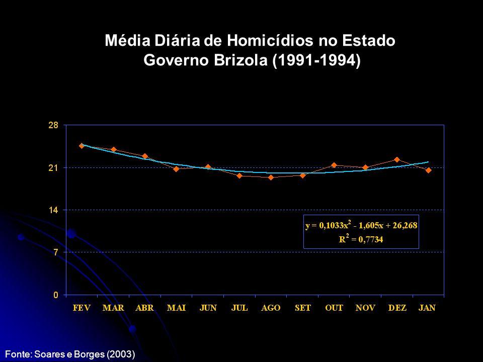 Média Diária de Homicídios no Estado