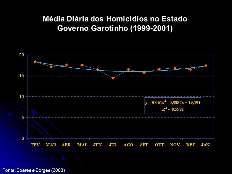 Média Diária dos Homicídios no Estado