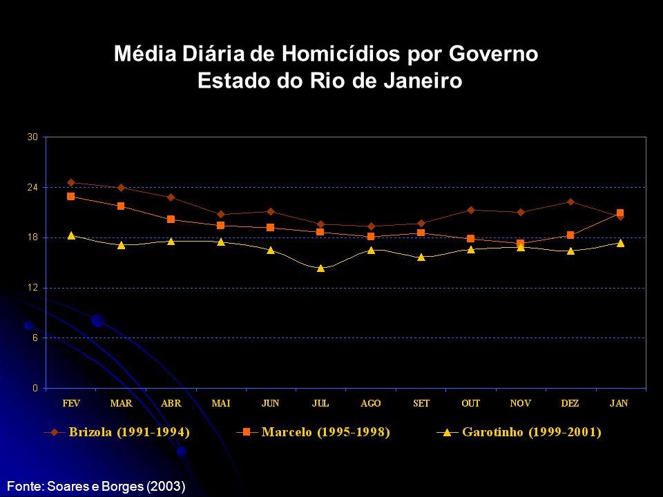Média Diária de Homicídios por Governo Estado do Rio de Janeiro