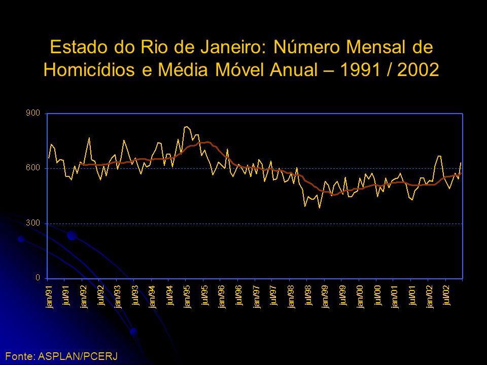 Estado do Rio de Janeiro: Número Mensal de Homicídios e Média Móvel Anual – 1991 / 2002