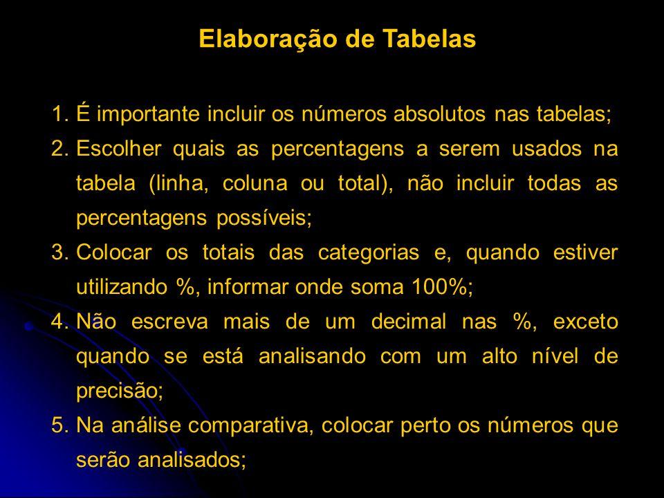 Elaboração de Tabelas É importante incluir os números absolutos nas tabelas;