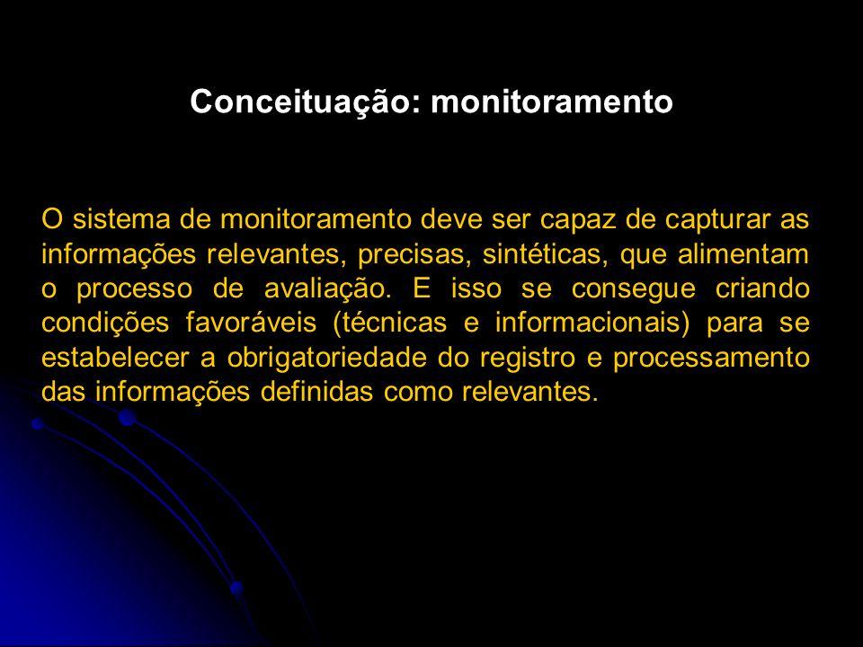 Conceituação: monitoramento