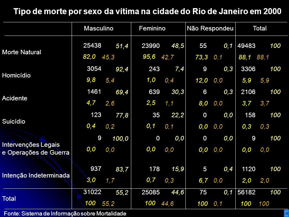 Tipo de morte por sexo da vítima na cidade do Rio de Janeiro em 2000