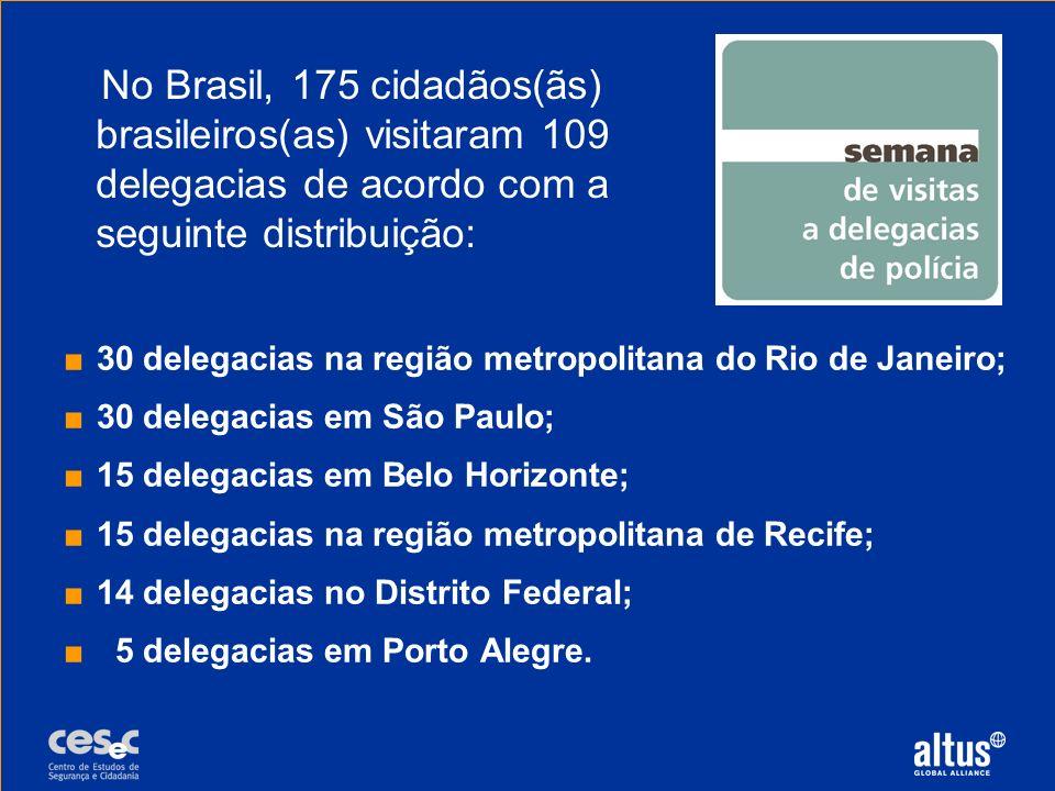 No Brasil, 175 cidadãos(ãs) brasileiros(as) visitaram 109 delegacias de acordo com a seguinte distribuição: