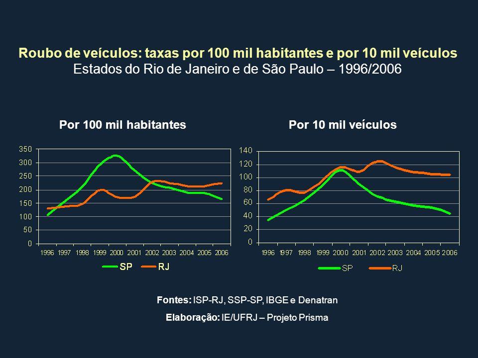 Roubo de veículos: taxas por 100 mil habitantes e por 10 mil veículos