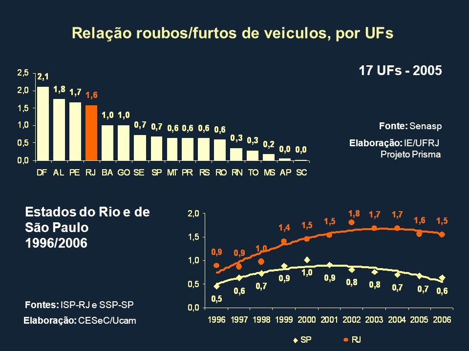 Relação roubos/furtos de veiculos, por UFs