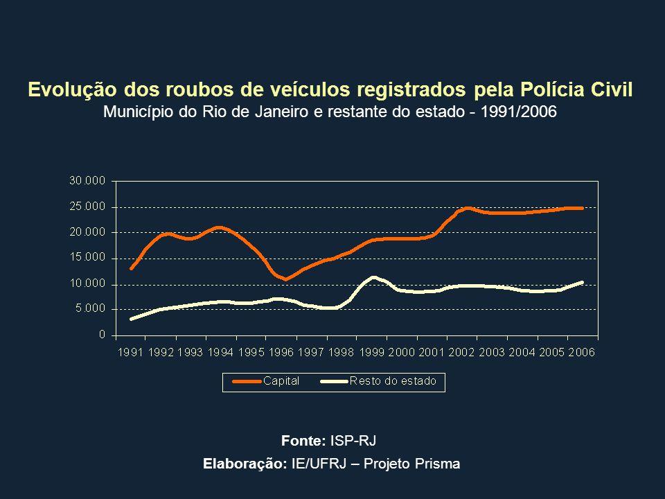 Evolução dos roubos de veículos registrados pela Polícia Civil Município do Rio de Janeiro e restante do estado - 1991/2006