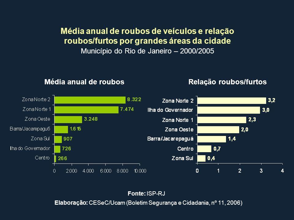 Média anual de roubos de veículos e relação roubos/furtos por grandes áreas da cidade