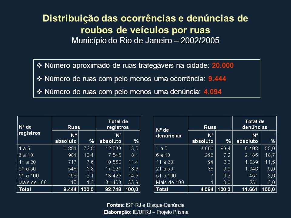 Município do Rio de Janeiro – 2002/2005