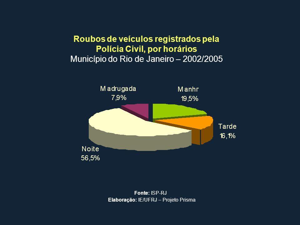 Roubos de veículos registrados pela