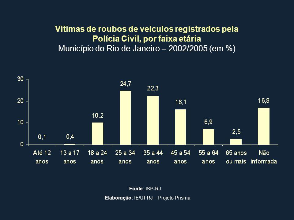 Município do Rio de Janeiro – 2002/2005 (em %)