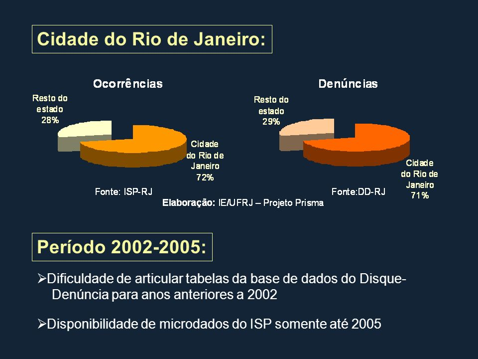 Cidade do Rio de Janeiro: