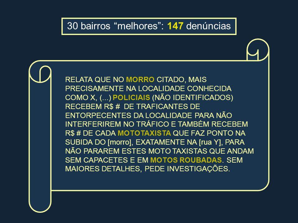 30 bairros melhores : 147 denúncias