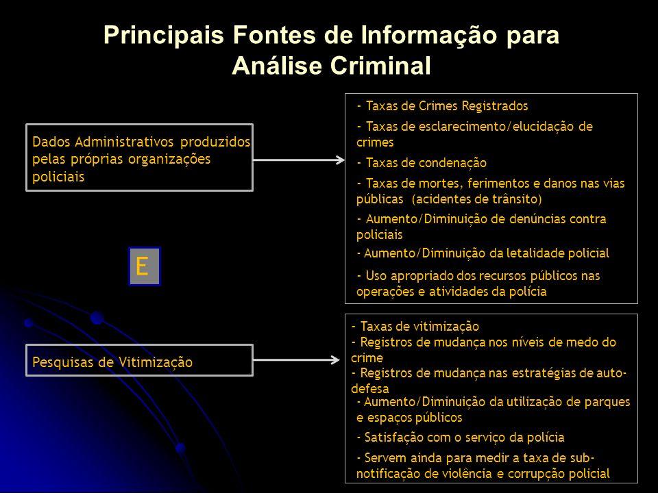 Principais Fontes de Informação para Análise Criminal