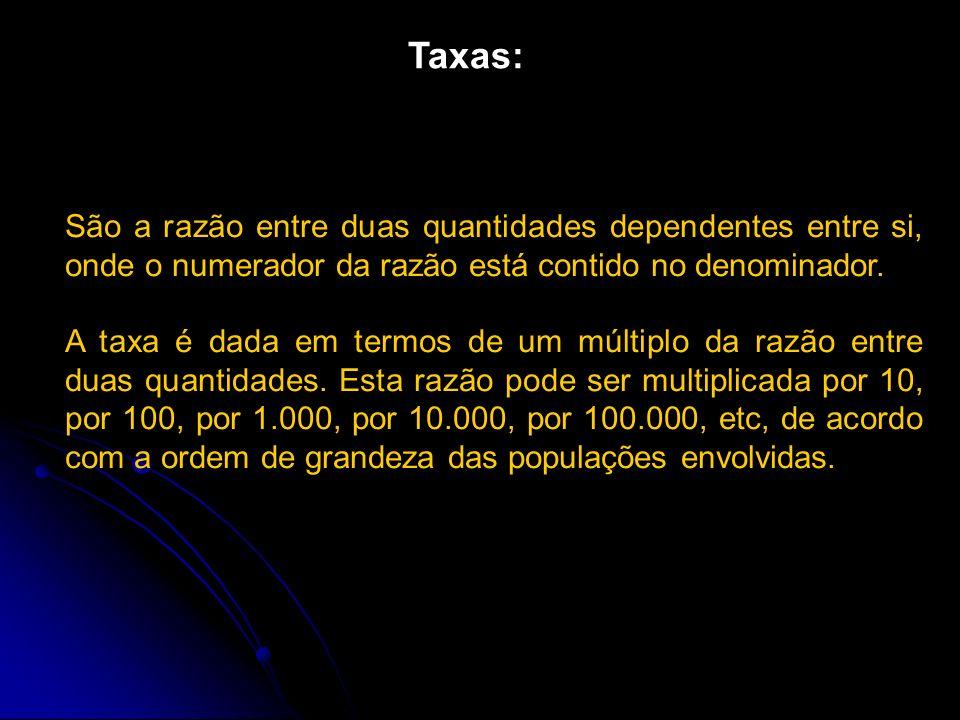 Taxas: São a razão entre duas quantidades dependentes entre si, onde o numerador da razão está contido no denominador.