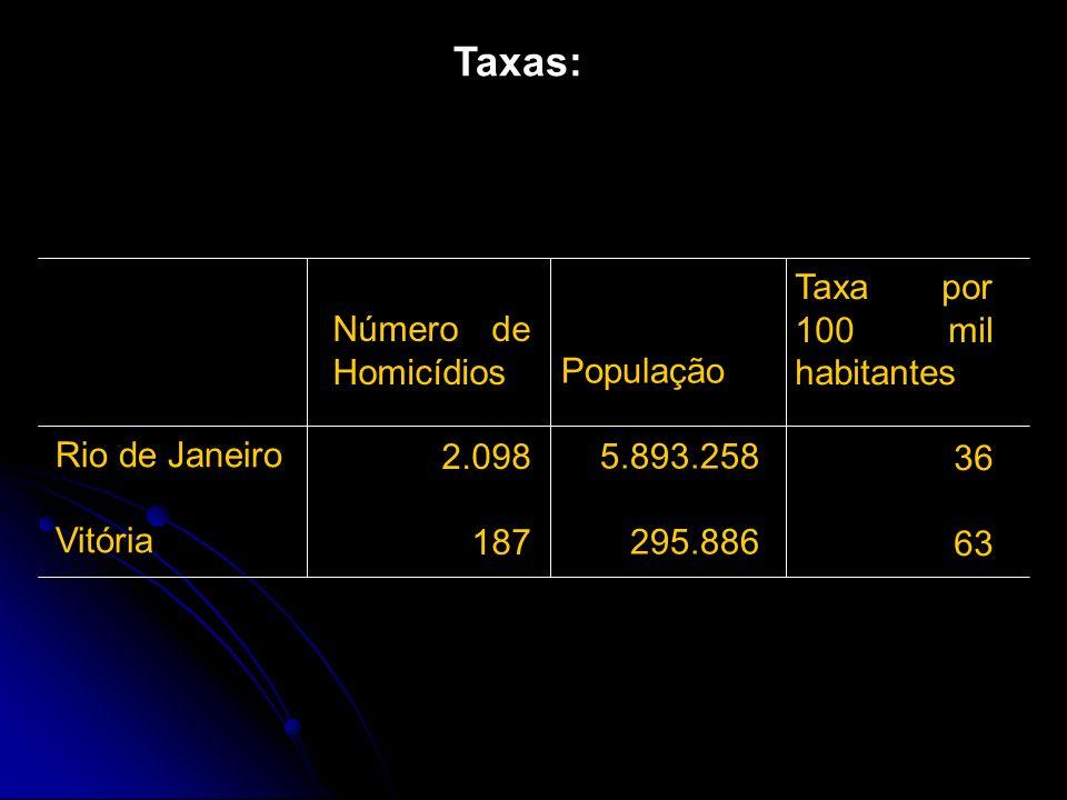 Taxas: Taxa por 100 mil habitantes Número de Homicídios População 36