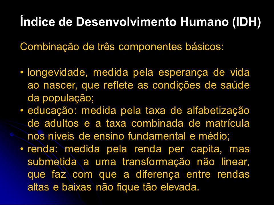 Índice de Desenvolvimento Humano (IDH)