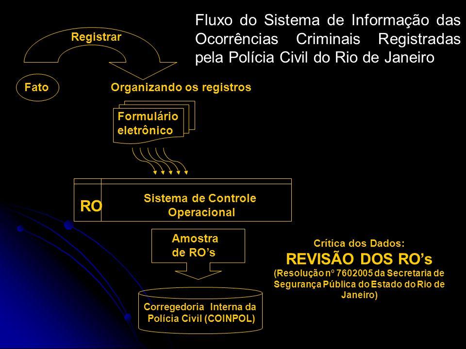 Corregedoria Interna da Polícia Civil (COINPOL)