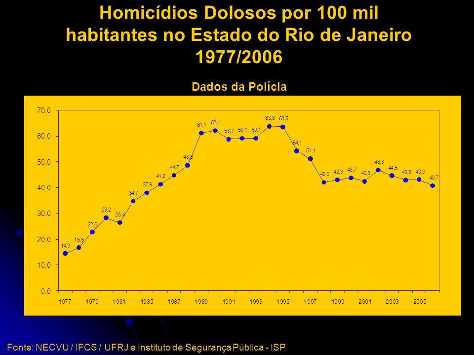 Homicídios Dolosos por 100 mil habitantes no Estado do Rio de Janeiro