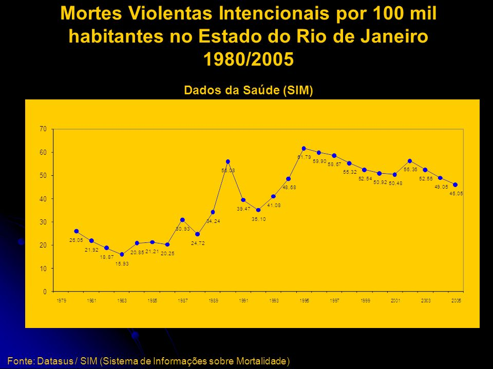 Mortes Violentas Intencionais por 100 mil habitantes no Estado do Rio de Janeiro