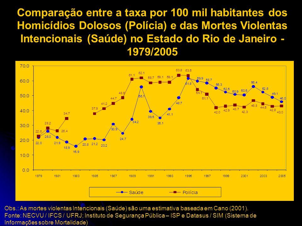 Comparação entre a taxa por 100 mil habitantes dos Homicídios Dolosos (Polícia) e das Mortes Violentas Intencionais (Saúde) no Estado do Rio de Janeiro - 1979/2005