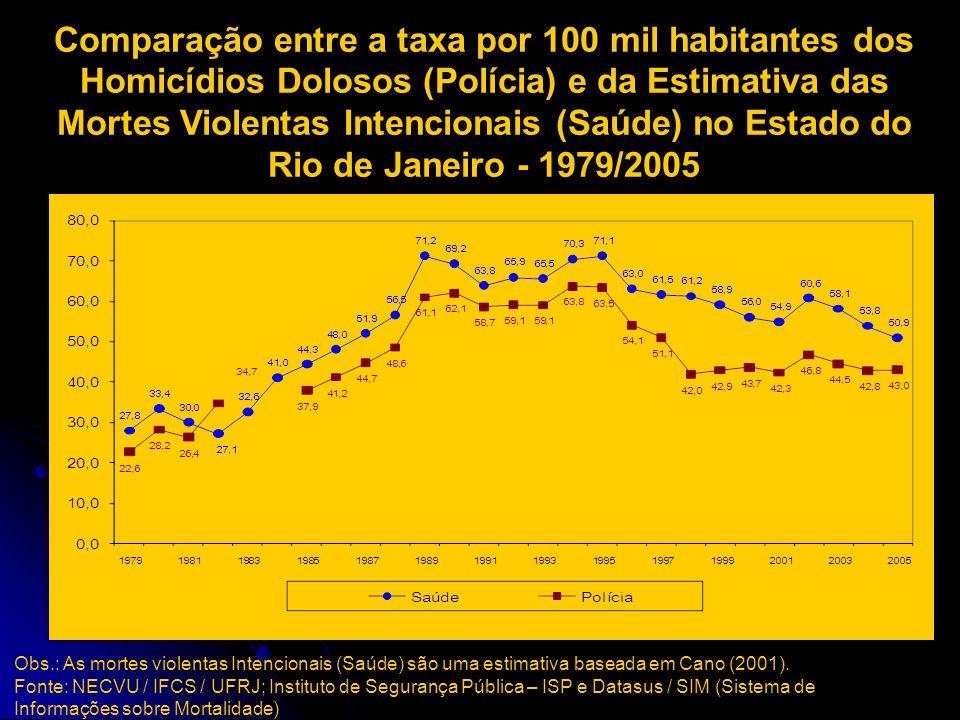 Comparação entre a taxa por 100 mil habitantes dos Homicídios Dolosos (Polícia) e da Estimativa das Mortes Violentas Intencionais (Saúde) no Estado do Rio de Janeiro - 1979/2005