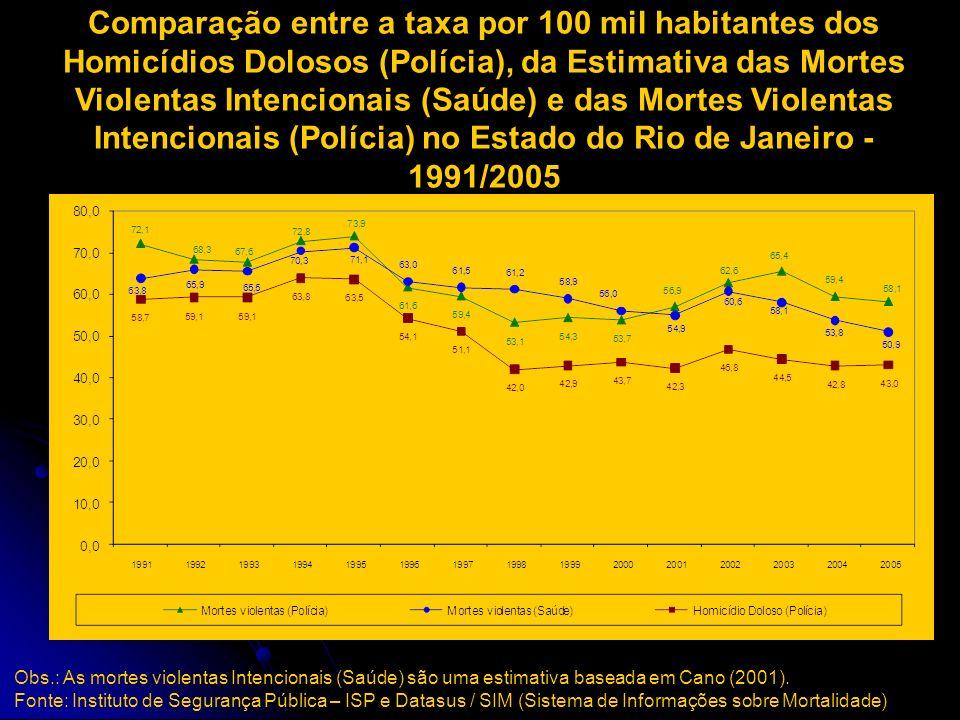 Comparação entre a taxa por 100 mil habitantes dos Homicídios Dolosos (Polícia), da Estimativa das Mortes Violentas Intencionais (Saúde) e das Mortes Violentas Intencionais (Polícia) no Estado do Rio de Janeiro - 1991/2005