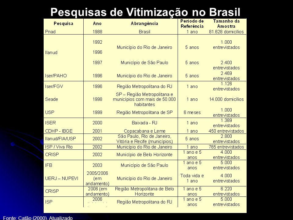 Pesquisas de Vitimização no Brasil