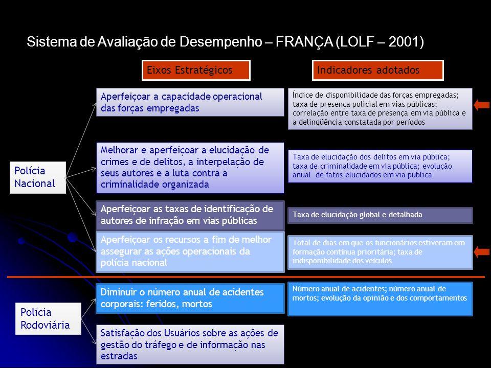 Sistema de Avaliação de Desempenho – FRANÇA (LOLF – 2001)