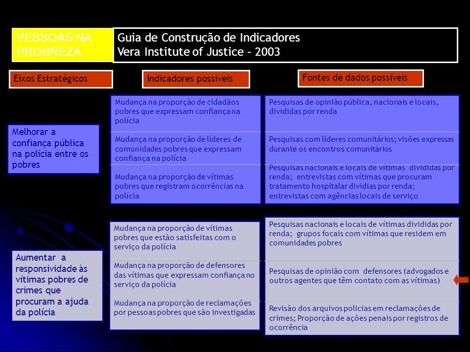 Guia de Construção de Indicadores Vera Institute of Justice – 2003