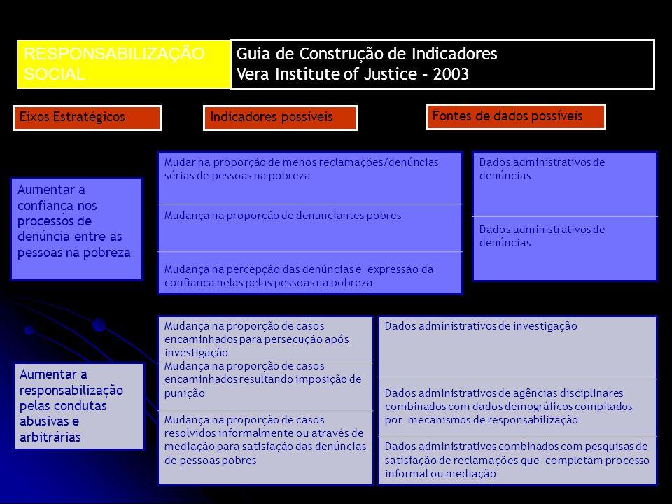 RESPONSABILIZAÇÃO SOCIAL Guia de Construção de Indicadores