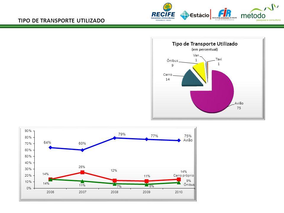 TIPO DE TRANSPORTE UTILIZADO