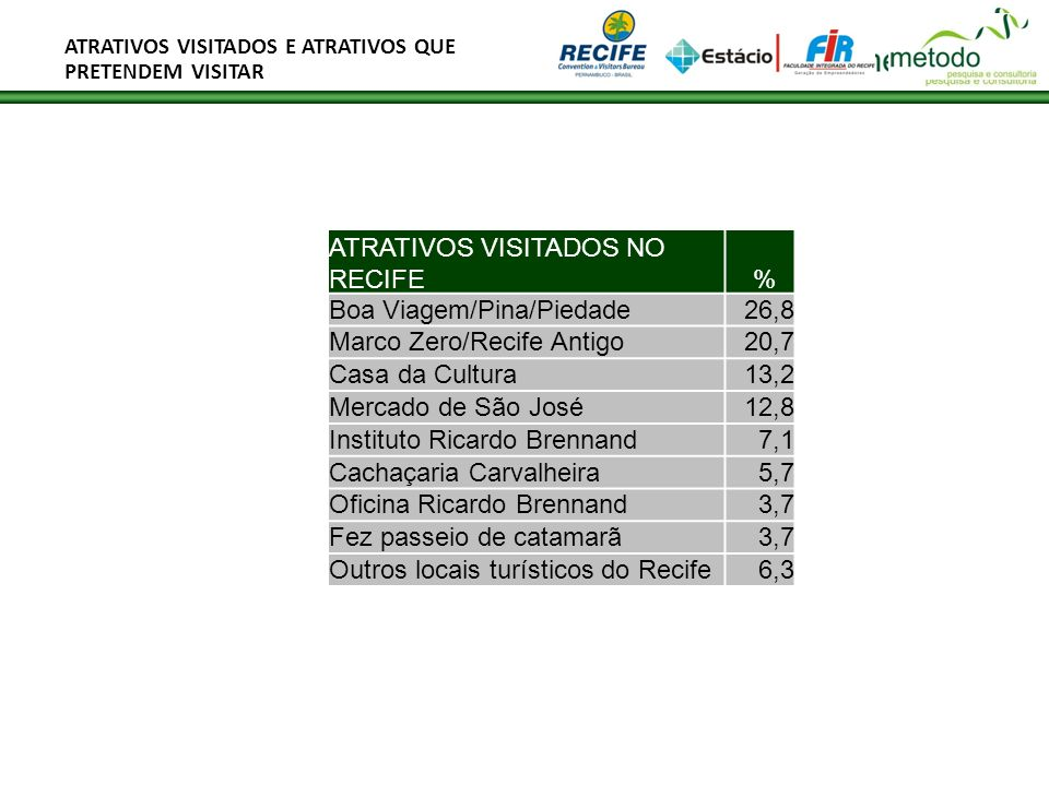ATRATIVOS VISITADOS NO RECIFE %
