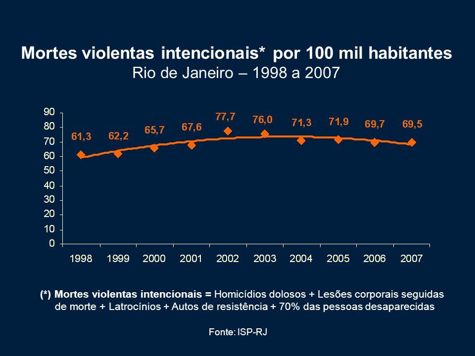 Mortes violentas intencionais
