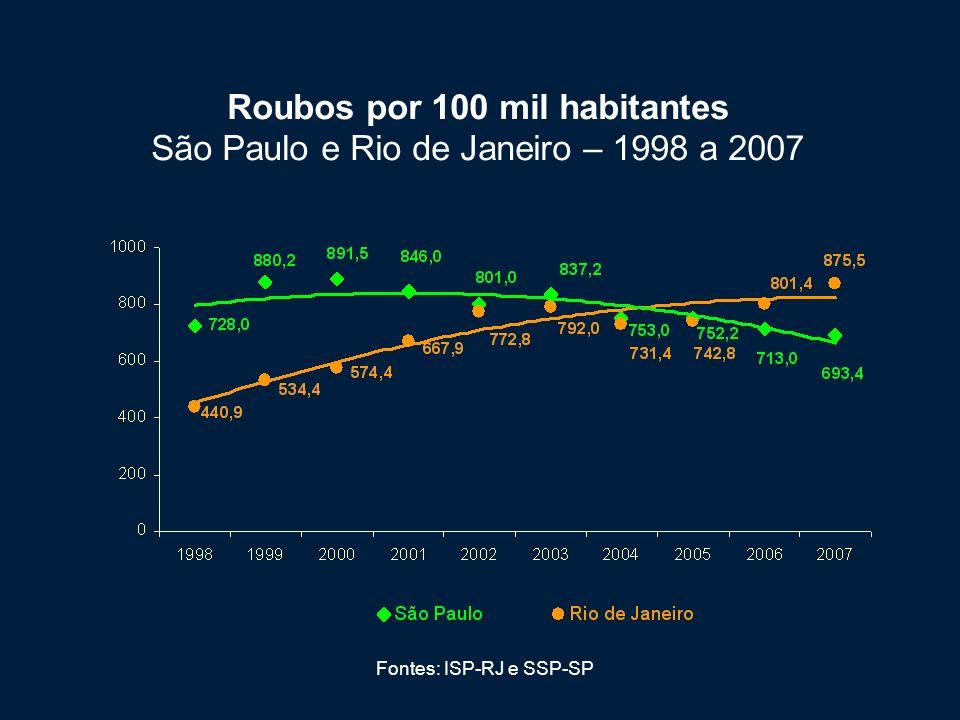 Roubos por 100 mil habitantes São Paulo e Rio de Janeiro – 1998 a 2007