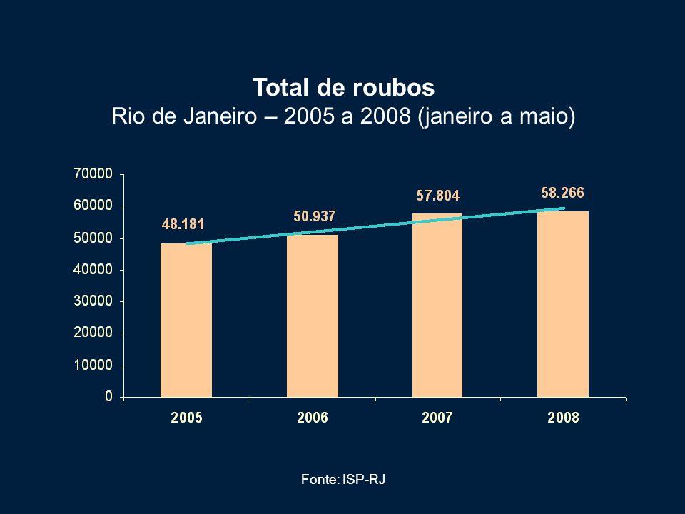 Total de roubos Rio de Janeiro – 2005 a 2008 (janeiro a maio)