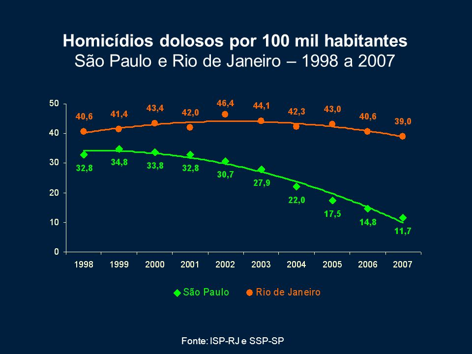 Homicídios dolosos por 100 mil habitantes São Paulo e Rio de Janeiro – 1998 a 2007