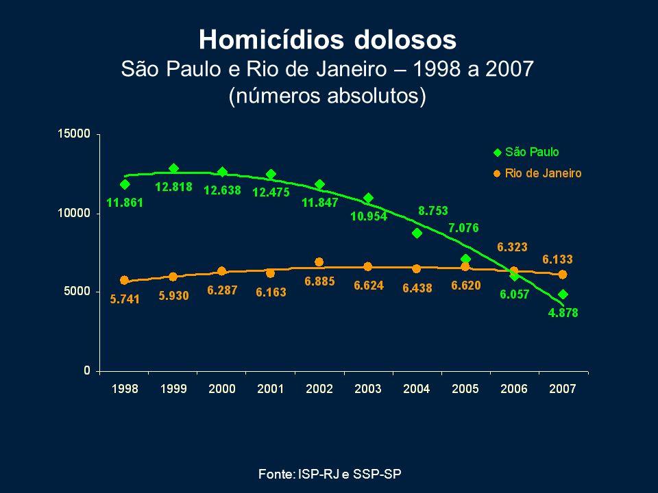 Homicídios dolosos São Paulo e Rio de Janeiro – 1998 a 2007 (números absolutos)