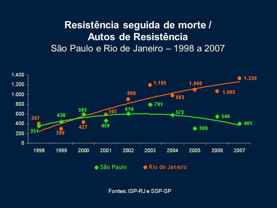 Resistência seguida de morte / Autos de Resistência São Paulo e Rio de Janeiro – 1998 a 2007