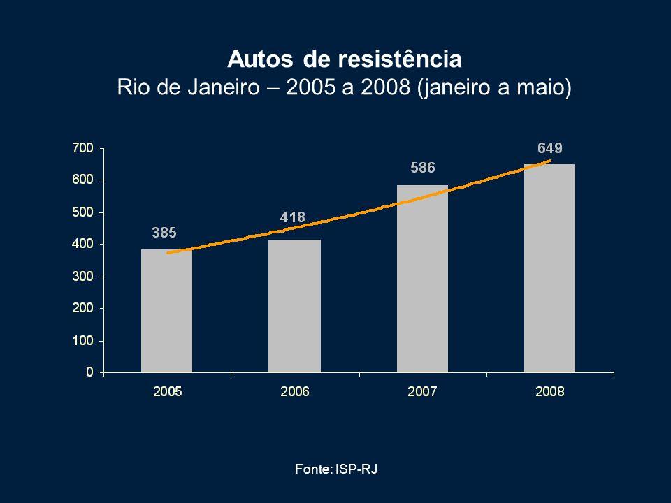 Autos de resistência Rio de Janeiro – 2005 a 2008 (janeiro a maio)