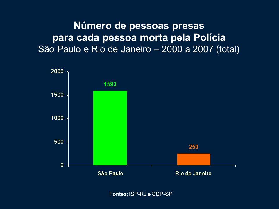 Número de pessoas presas para cada pessoa morta pela Polícia São Paulo e Rio de Janeiro – 2000 a 2007 (total)