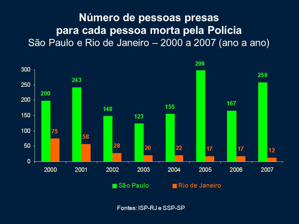 Número de pessoas presas para cada pessoa morta pela Polícia São Paulo e Rio de Janeiro – 2000 a 2007 (ano a ano)
