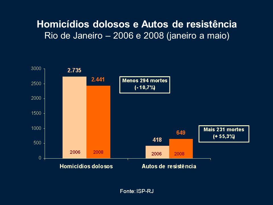Homicídios dolosos e Autos de resistência Rio de Janeiro – 2006 e 2008 (janeiro a maio)