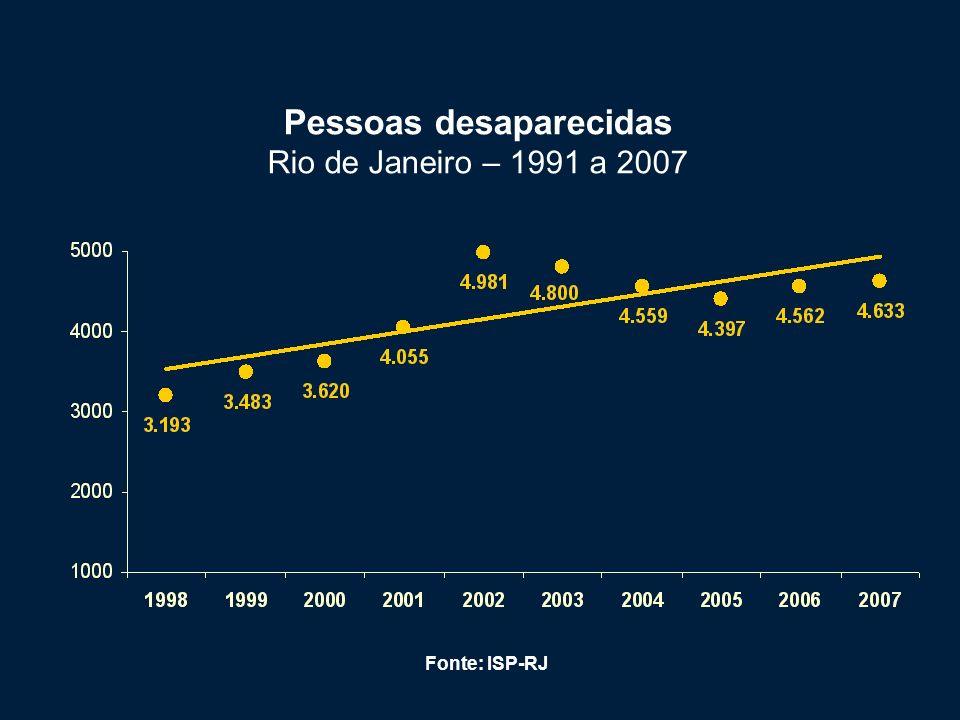 Pessoas desaparecidas Rio de Janeiro – 1991 a 2007